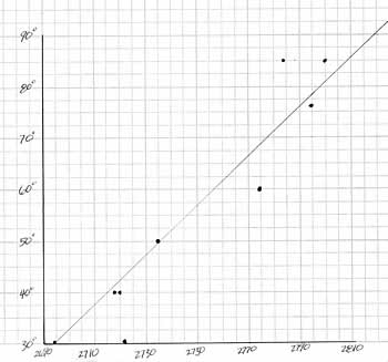A scan of the original graph shown above.